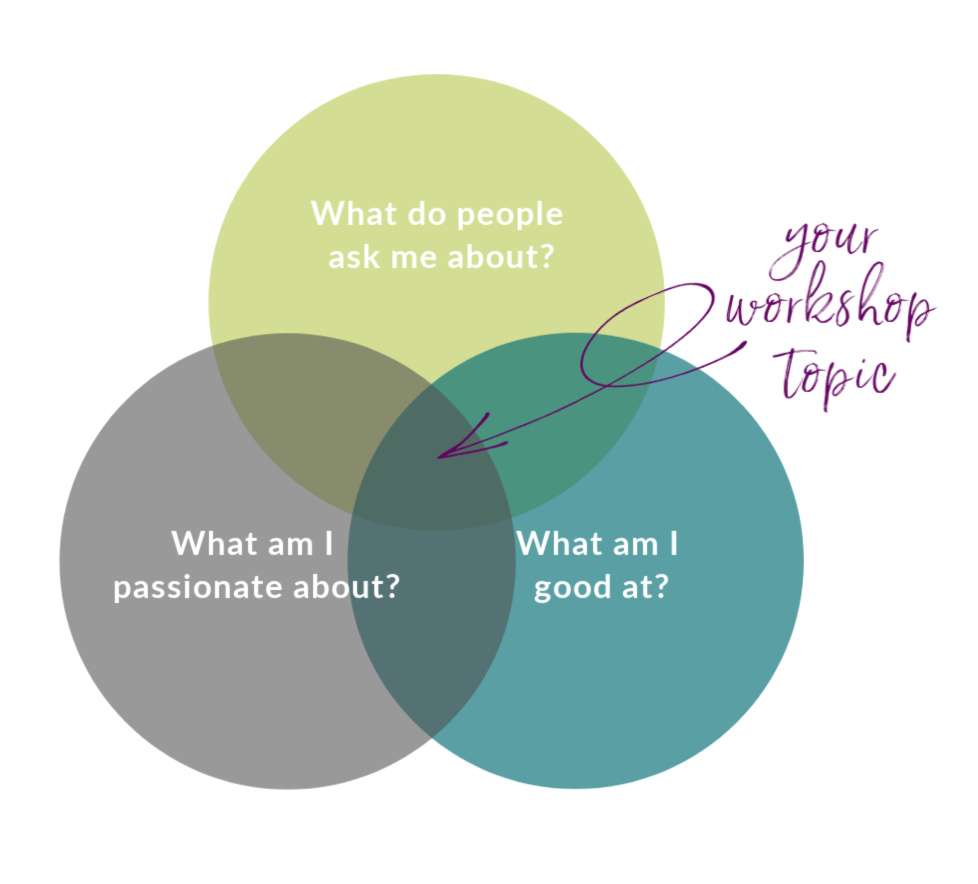 yoga workshop venn diagram